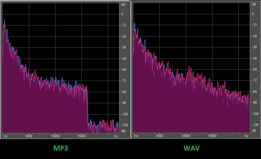 difference between MP3 and WAV formats